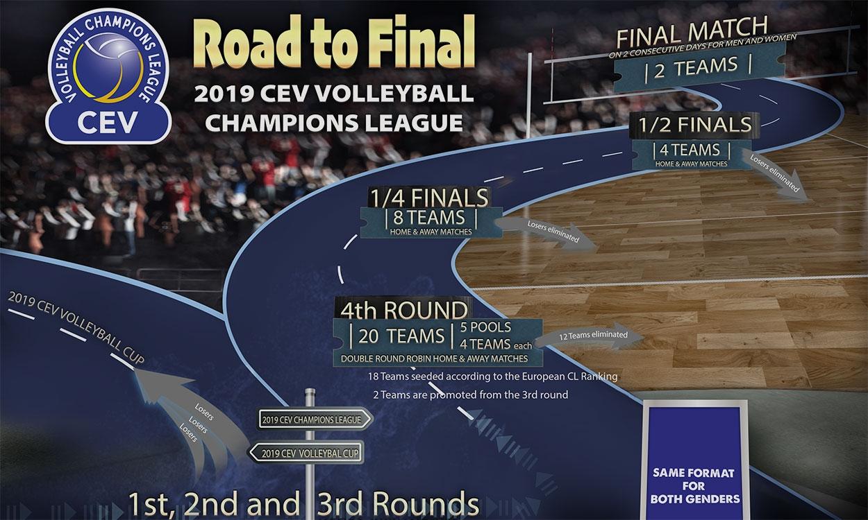 Европейската конфедерация по волейбол (ЦЕВ) обяви, че променя формата на