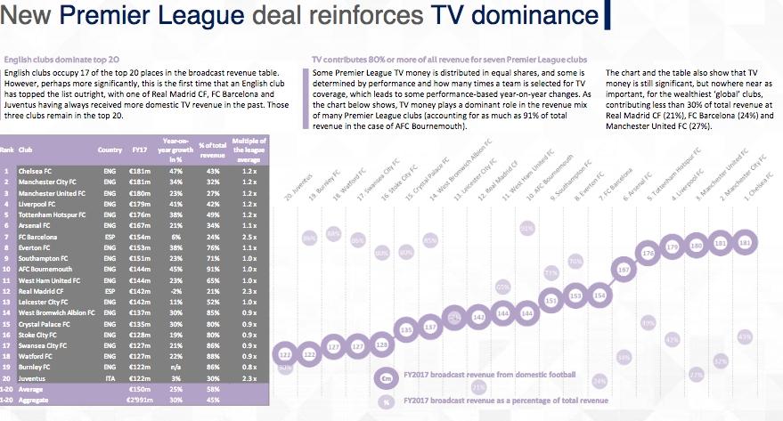 Английските отбори доминират по пари от тв права на Стария