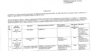 Обявиха причините, поради които отрязаха вземания за около 20 млн. на 70 кредитори на ЦСКА
