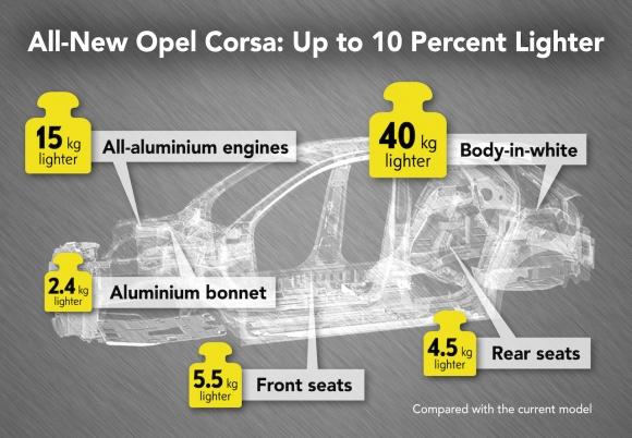 С десет процента по-лека: следващото поколение Opel Corsa под 1 000 кг
