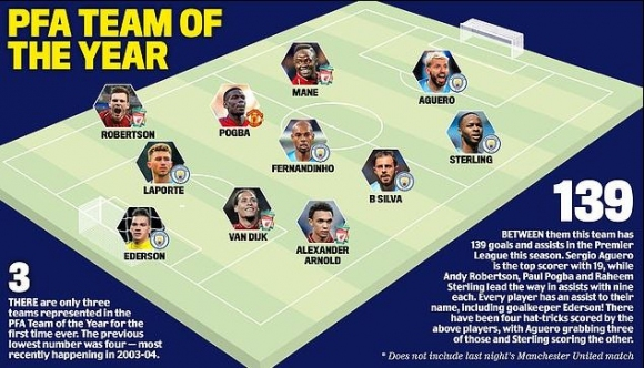 Отборът на сезона в Премиър лийг: 10 от Ман Сити и Ливърпул и едно име, което...