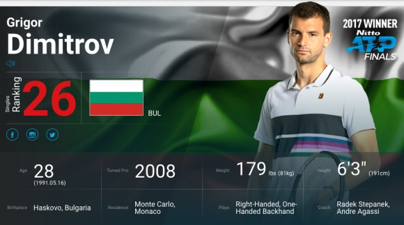 Григор Димитров изпадна от Топ 25 на света