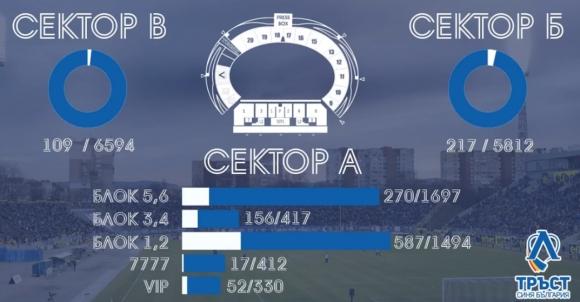 """Тръст """"Синя България"""" показа интересни данни за продадените карти на """"Герена"""" (видео)"""