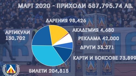 В Левски направиха анализ на отминалия месец март