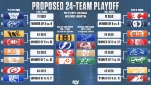 НХЛ продължава с плейофен формат за 24 отбора