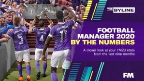 Кой е най-привличаният играч във Football Manager и други впечатляващи статистики
