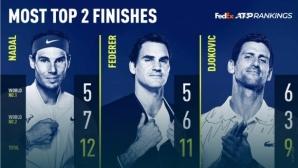 За трета поредна година Джокович и Надал са номер 1 и номер 2