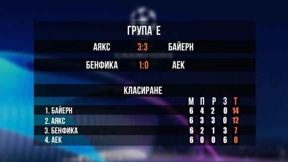 Резултати и класиране в групи E, F, G и H на Шампионската лига