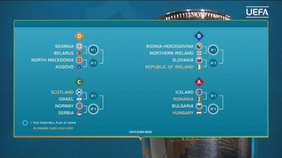 Пълен жребий за плейофите за Евро 2020